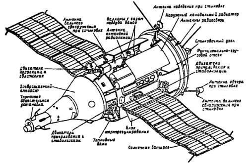 Тайны военной космонавтики