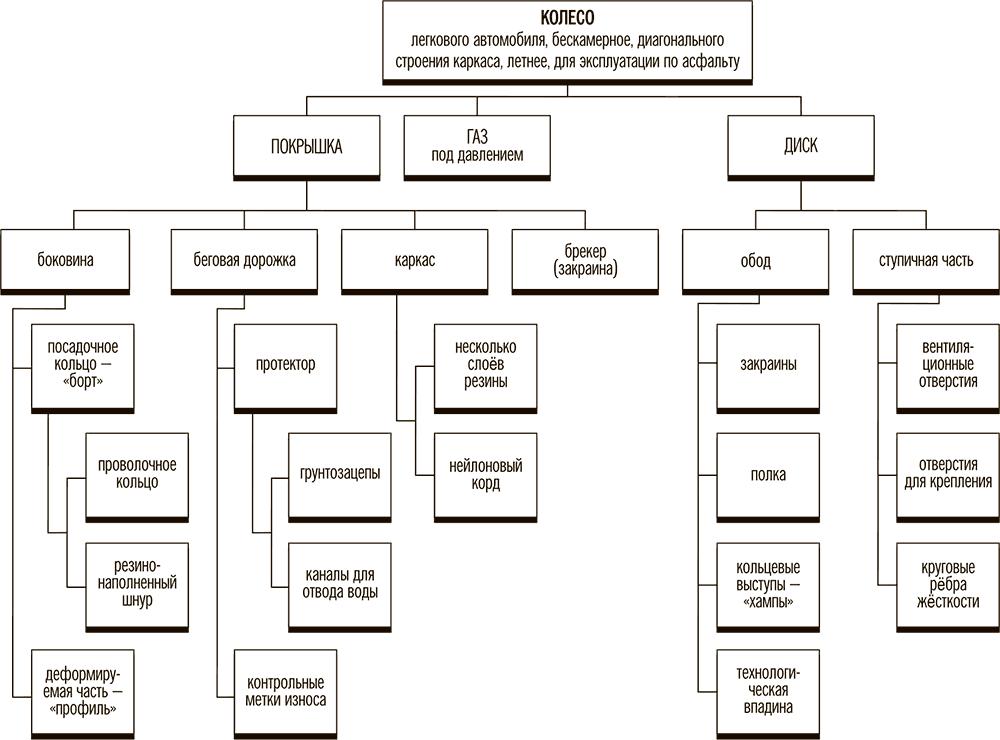 Структурная схема колеса