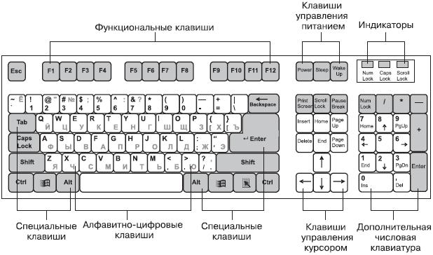 Устройство клавиатуры