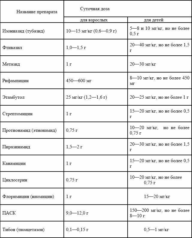 Конспект лекций по туберкулезу