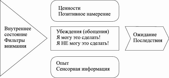 Схема 3. Убеждение