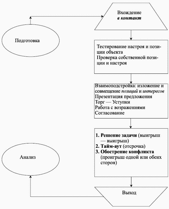 Схема 1. Структура переговоров