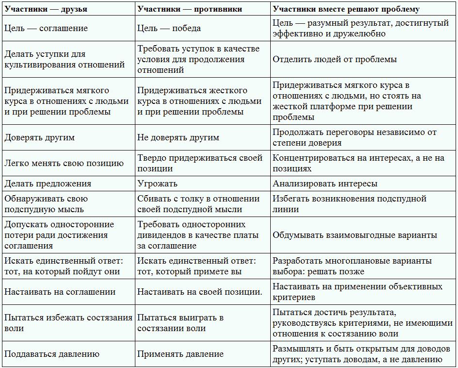 Воздействие и восприятие на