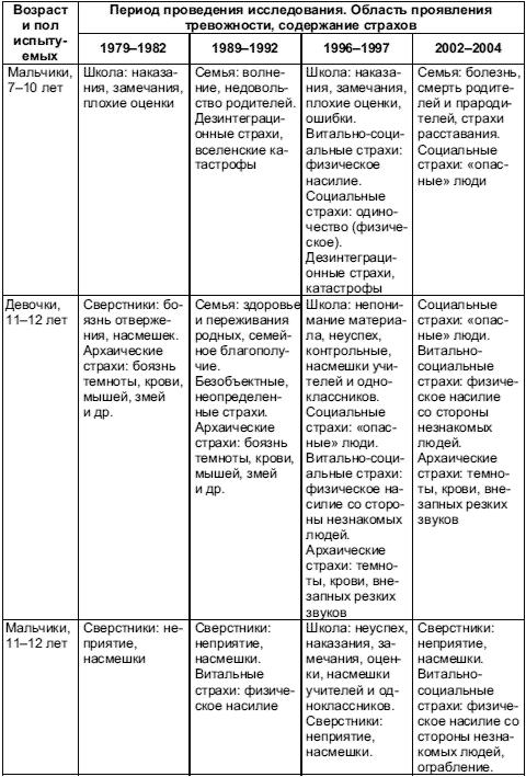Гдз таблицы по всеобщий истории данилов 8 класс