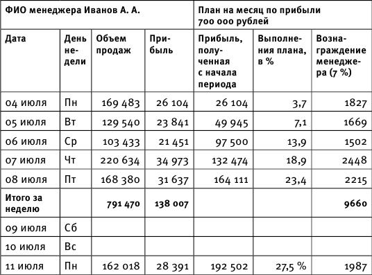 Инструкция Начальника Отдела Продаж Оптового Склада