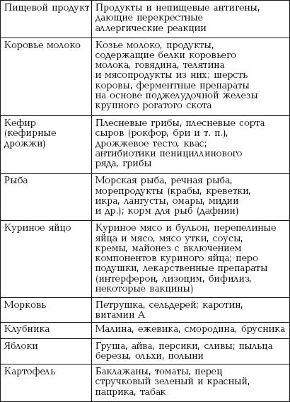 Капуста При Псориазе