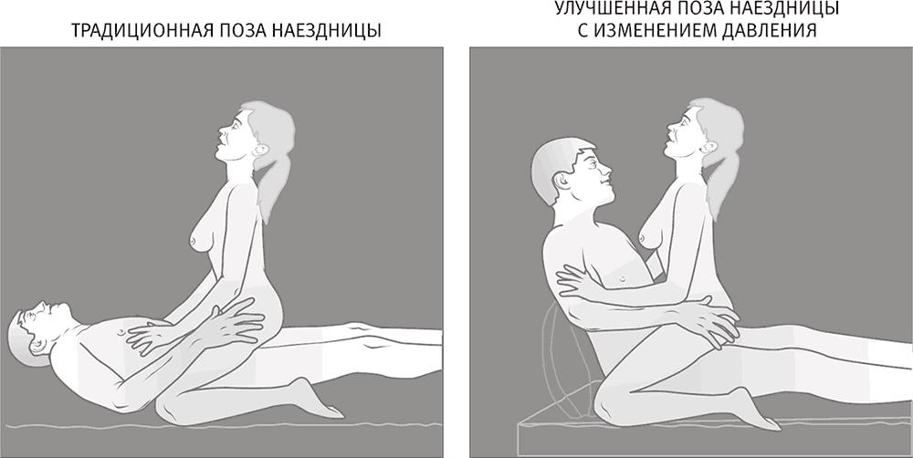 Традиционные позиции секса