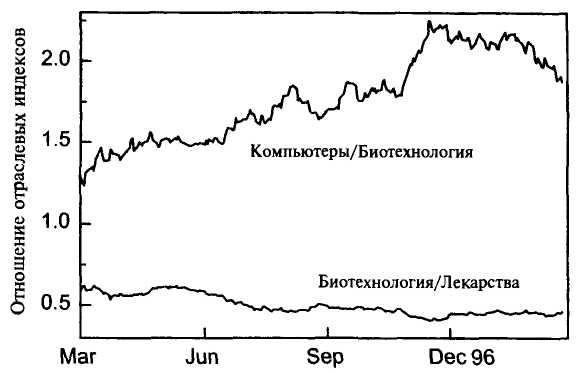 как играют на бирже