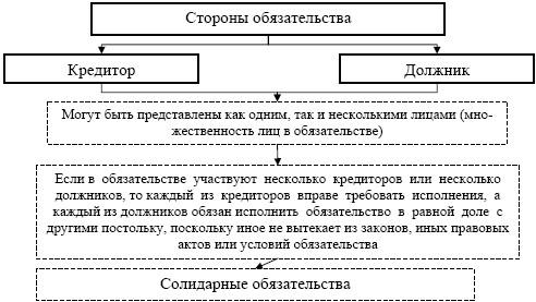 Акционерное соглашение открытого (закрытого) акционерного общества.