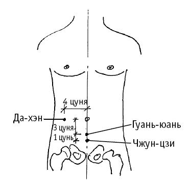 Точки отвечающие за размер полового член