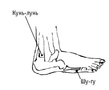 Факторы провоцирующие боль