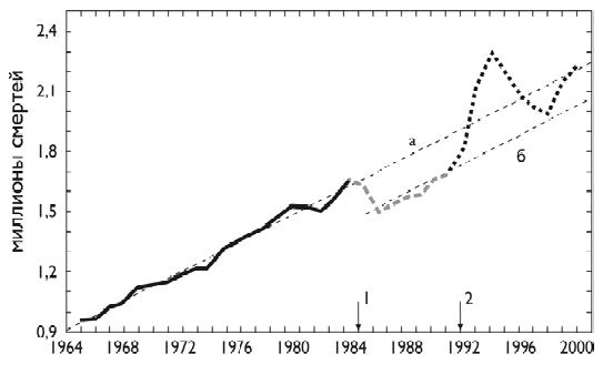 советское семейное право 1965-1984 гг развивалось в направлении
