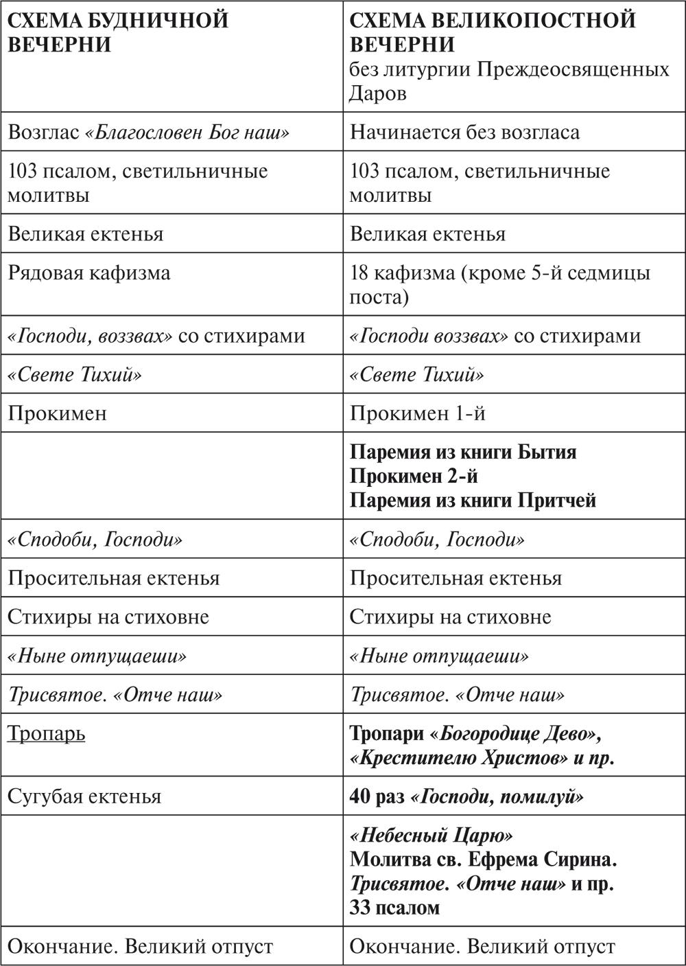 Схема литургии кратко