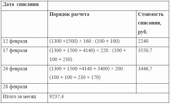 Списание.Акт о списании мягкого и хозяйственного инвентаря (ф. 0504143)...