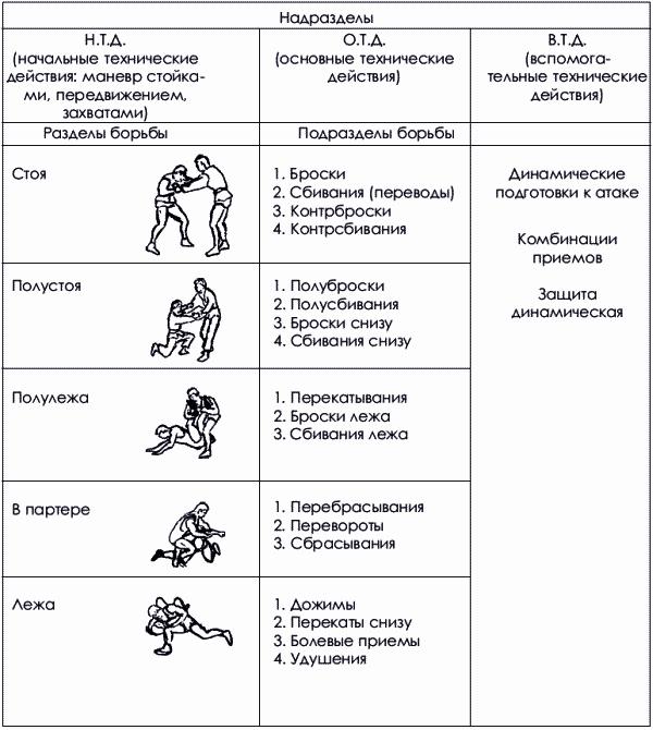 Дзюдо. Базовая технико-тактическая подготовка для начинающих (fb2 ...