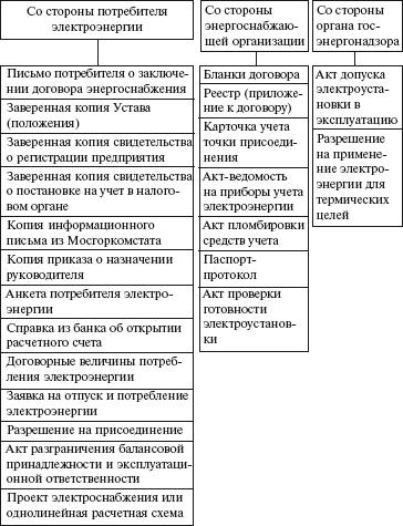 Договор Подряда С Ответственным За Электрохозяйство Образец