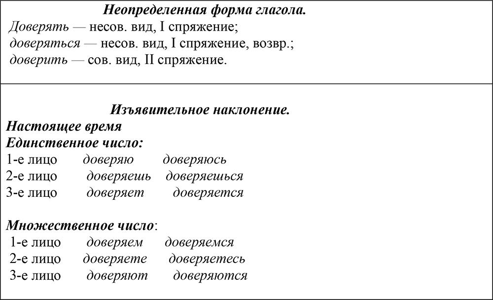 Проведите морфологический разбор слова связано