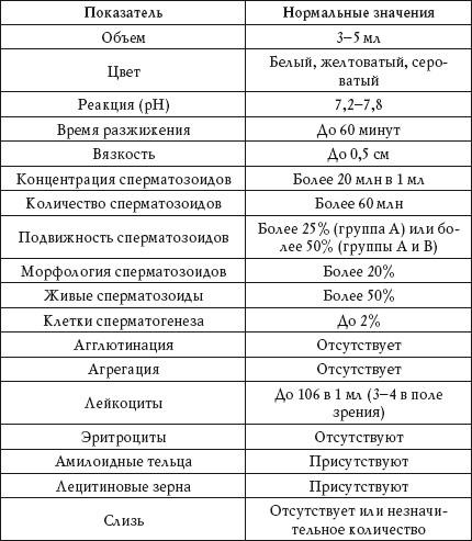 Показатели спермограммы бедные