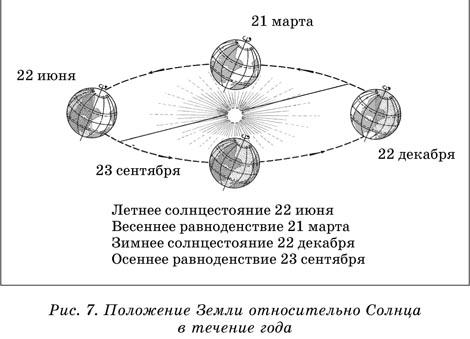 Схема рисунок как изменяются времена года