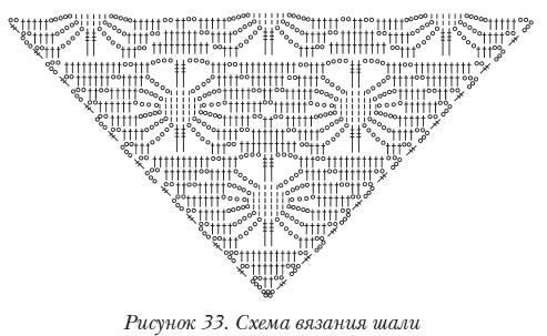 простые схемы шалей вязания крючком для начинающих