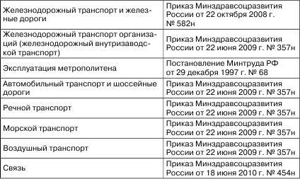 Приказ минздравсоцразвития рф от 22. 06 2009 357н.