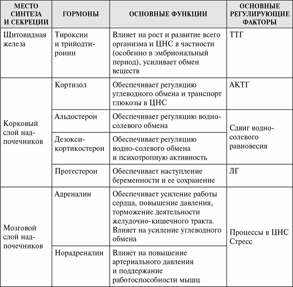 схема методы исследования в биологии