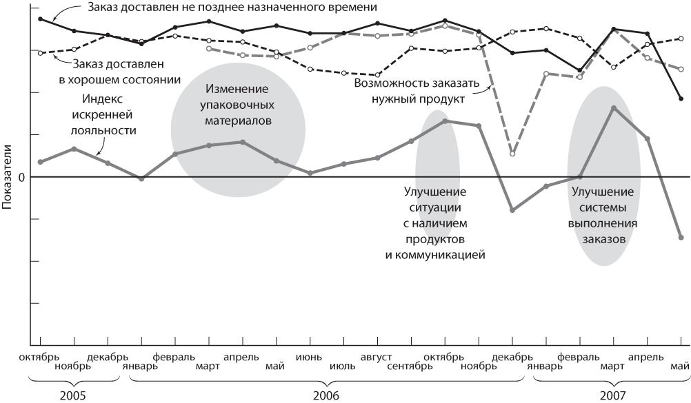 Показатели Эффективности Управления Казино